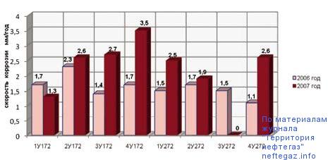 Скорость коррозии (Vmax) аппаратов В02 У-72 за 2006–2007 годы