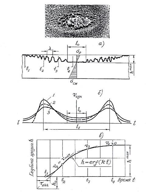 Взаимосвязь эрозионного рельефа (а) со скоростью изнашивания материалов втулки (б) и с кинетической кривой общего изнашивания (в); 1 – скорость изнашивания за счет механического фактора; 2 – скорость изнашивания от водородного охрупчивания; 3 – скорость коррозионного изнашивания.