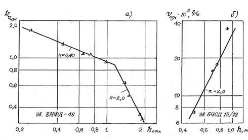 Влияние теплового зазора между поршнем и цилиндщровой втулкой на относительную износостойкость и скорость