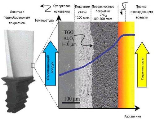 Рис.3 Микроструктура и наноструктура функциональных покрытий