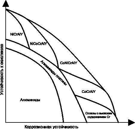 Рис.4 Оптимизация состава покрытия для защиты от окисления
