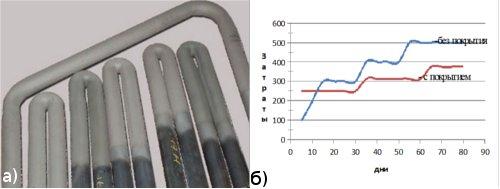 Рис.6 Защита от коррозии теплообменного оборудования: а) теплообменник; б) сравнительные затраты работы теплообменника с покрытием и без покрытия