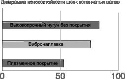 Рис.7 Диаграмма износостойкости шеек коленчатых валов