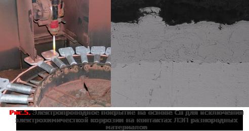Электропроводное покрытие на основе cu для исключения электрохимичесткой коррозии на контактах ЛЭП разнородных материалов