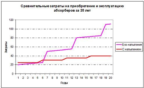 Сравнительные затраты на приобретение и эксплуатацию абсорберов за 20 лет